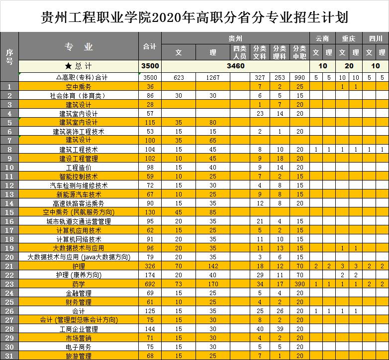 贵州电子商务职业技术学院2021年单招录取